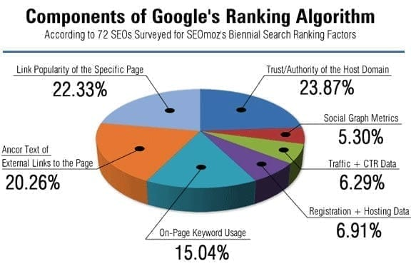 Latest Google Ranking Factors for 2018