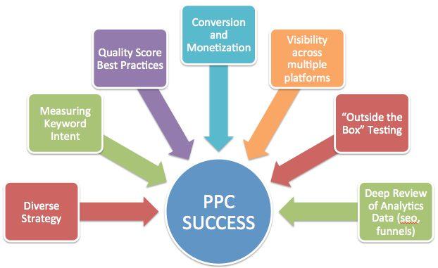 Benefits of pay per click ppc