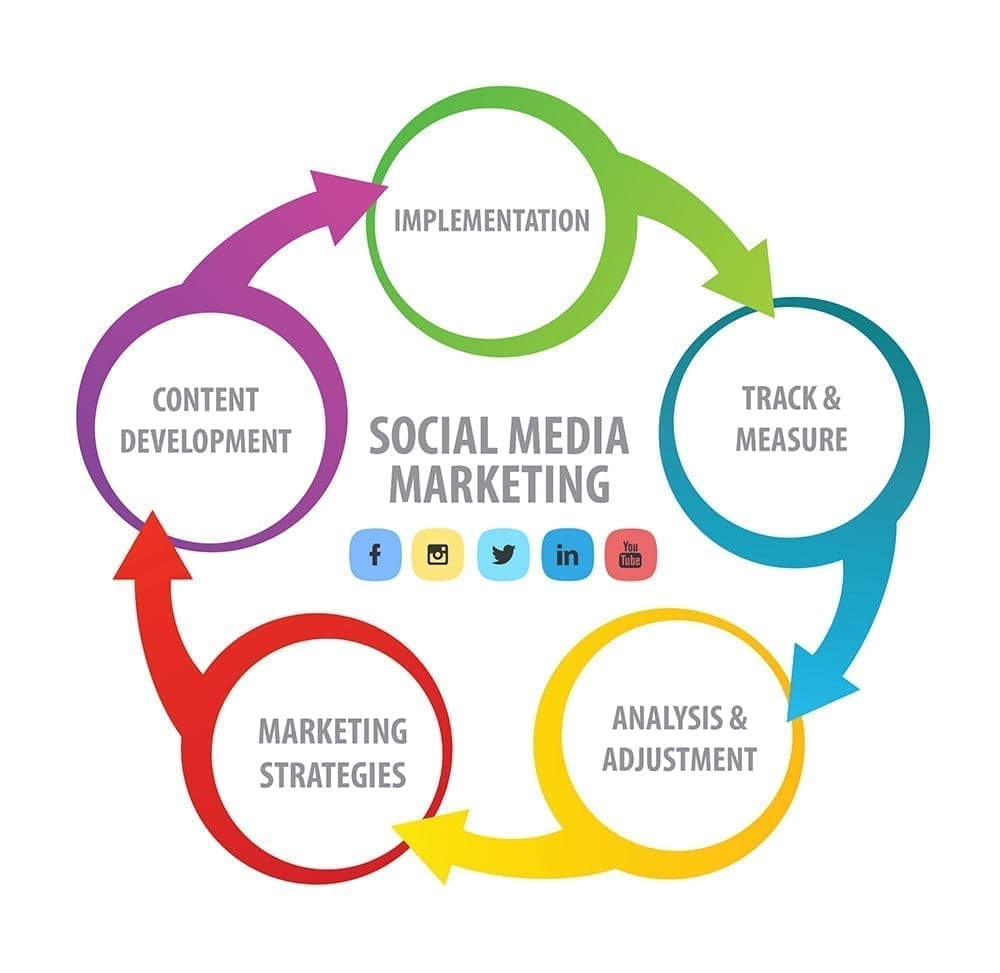 Social media marketing for your business in 2018 is a must