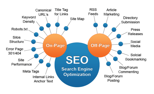 SEO Company In Coral Gables 2