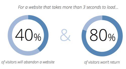 SIte speed and SEO